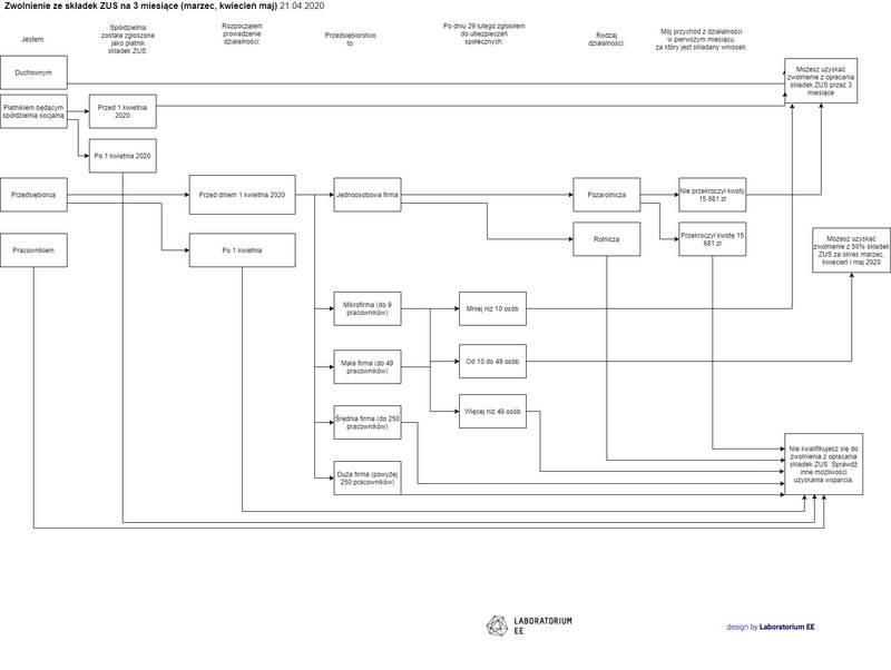 Diagramy tarcza 2.0-Zwolnienie ze składek ZUS.jpg