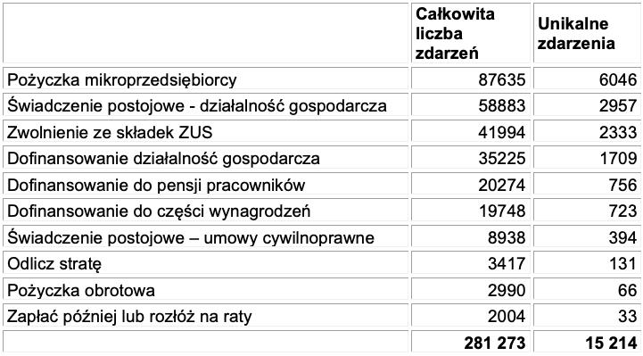 Liczby zdarzeń