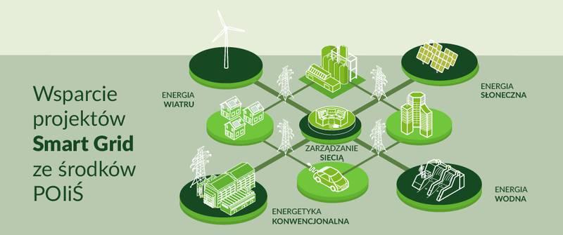 Propozycja smart grid