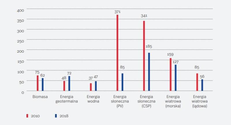wytwarzanie energii z OZE